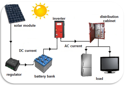 Off Grid Solar Systems Kits Page 2 Pics About Space